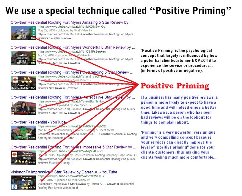 Google Plus Positive Priming